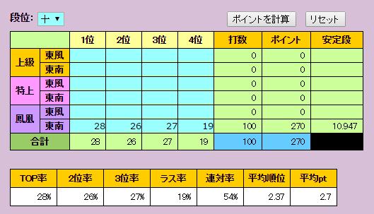 2016年12月成績